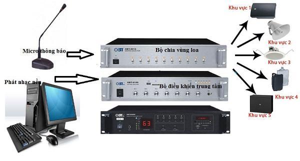 hệ thống âm thanh phiên dịch